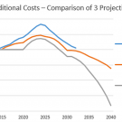 chart additional costs projections zero cost for zero carbon